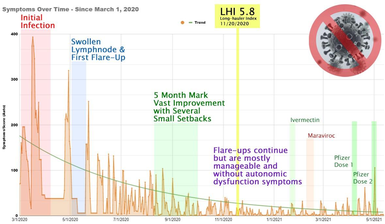 Chronic Covid-19 Long Hauler Symptom Tracking Sheet